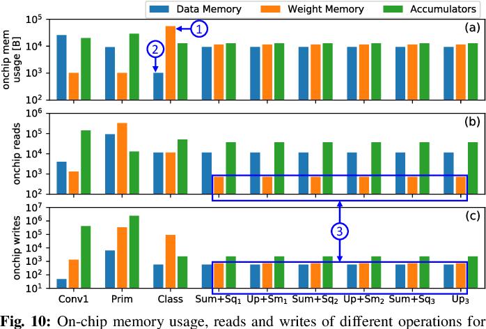Figure 2 for DESCNet: Developing Efficient Scratchpad Memories for Capsule Network Hardware