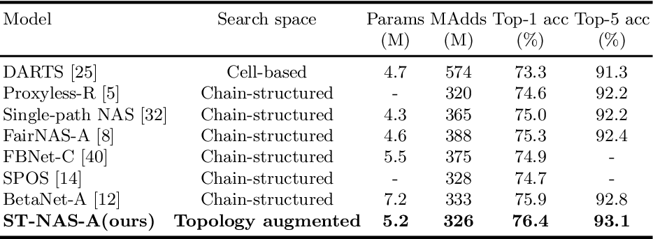 Figure 4 for Powering One-shot Topological NAS with Stabilized Share-parameter Proxy