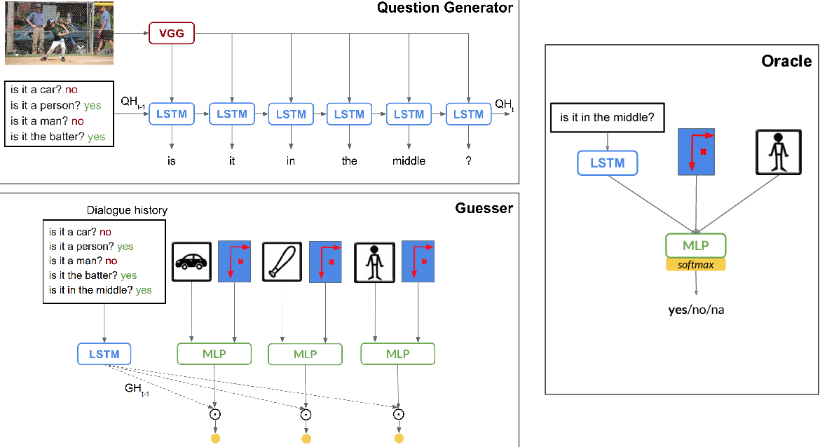 Figure 3 for Ask No More: Deciding when to guess in referential visual dialogue