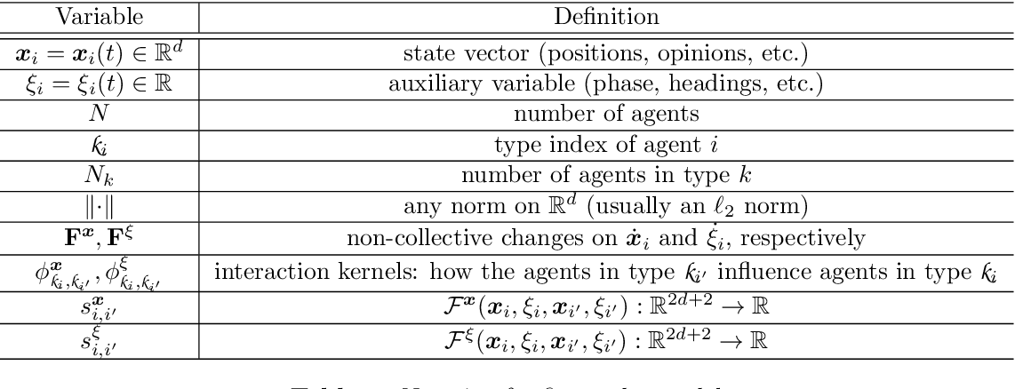 Figure 1 for Data-driven Discovery of Emergent Behaviors in Collective Dynamics