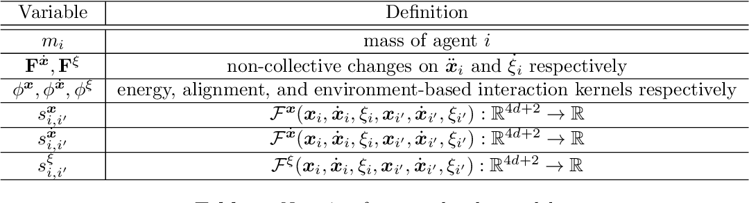 Figure 3 for Data-driven Discovery of Emergent Behaviors in Collective Dynamics
