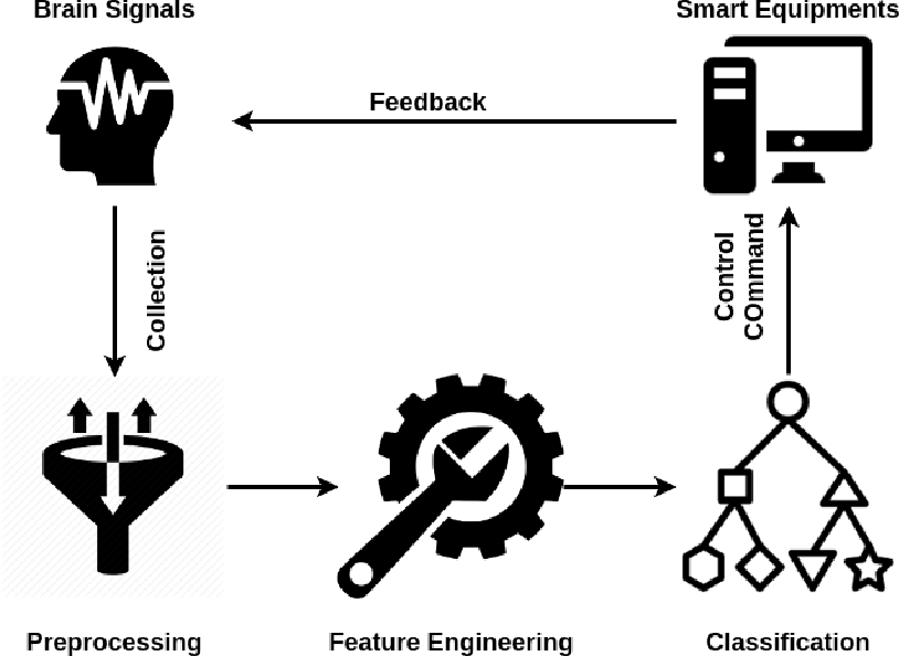 Figure 3 for A Survey on Deep Learning based Brain Computer Interface: Recent Advances and New Frontiers