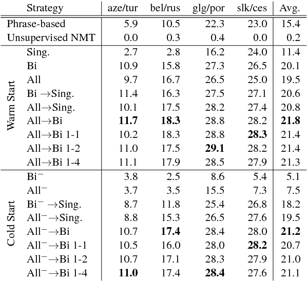Figure 3 for Rapid Adaptation of Neural Machine Translation to New Languages