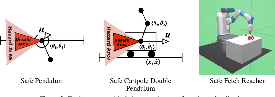Figure 4 for SAMBA: Safe Model-Based & Active Reinforcement Learning
