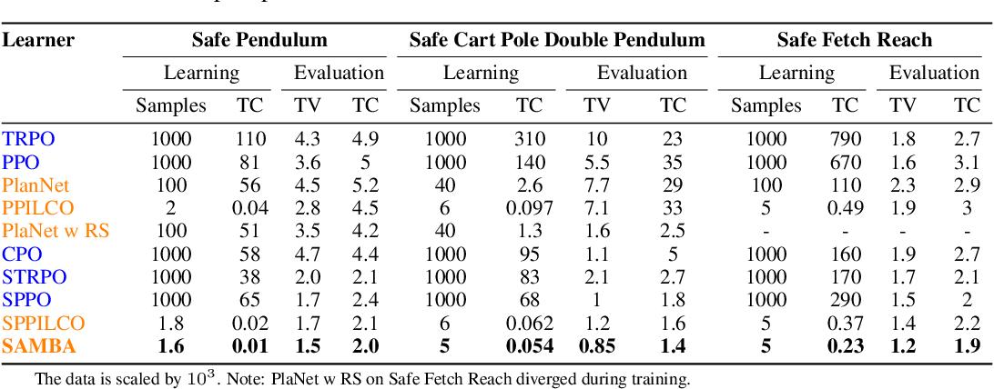 Figure 2 for SAMBA: Safe Model-Based & Active Reinforcement Learning