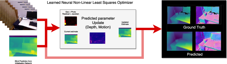 Figure 1 for LS-Net: Learning to Solve Nonlinear Least Squares for Monocular Stereo