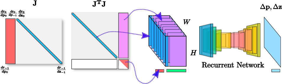 Figure 3 for LS-Net: Learning to Solve Nonlinear Least Squares for Monocular Stereo