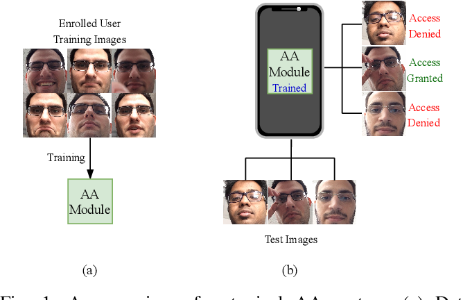 Figure 1 for Active Authentication using an Autoencoder regularized CNN-based One-Class Classifier