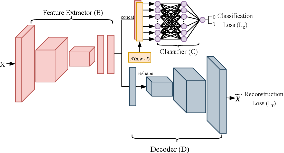 Figure 3 for Active Authentication using an Autoencoder regularized CNN-based One-Class Classifier