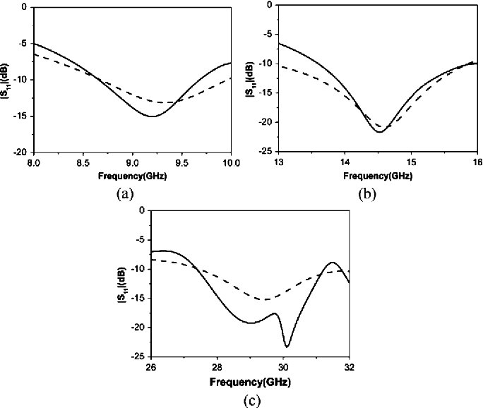 Fig. 7. Simulated reflection coefficient of the proposed FRA working at different reconfigurable bands. (a) X-band, (b) Ku-band, and (c) Ka-band. (solid line: FRAwith HIS ground at a unified distance of 2 mm, dashed line: FRAwith PEC grounds at different distances of 8 mm in X-band, 5 mm in Ku-band, and 2 mm in Ka-band, respectively).