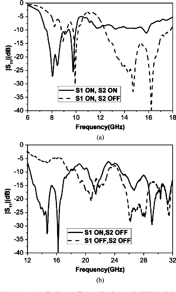 Fig. 10. Measured reflection coefficients for the practical PIN switch prototype of FRA working at different states. (a) Reconfigurable frequency bands of X-band (S1 is ON and S2 is ON) and Ku-band (S1 is ON and S2 is OFF), (b) reconfigurable frequency bands of Ku-band (S1 is ON and S2 is OFF) and Ka-band (S1 is OFF and S2 is OFF).