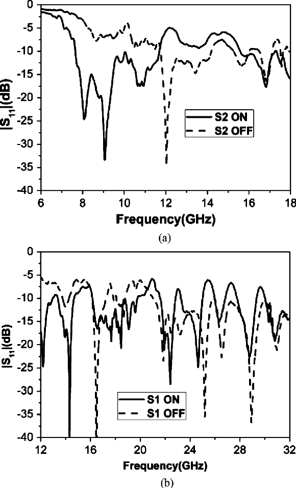 Fig. 14. Measured reflection coefficients for (a) FRA array1 and (b) FRA array2.