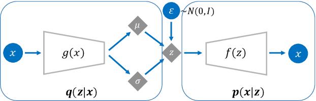 Figure 3 for VAE-based regularization for deep speaker embedding