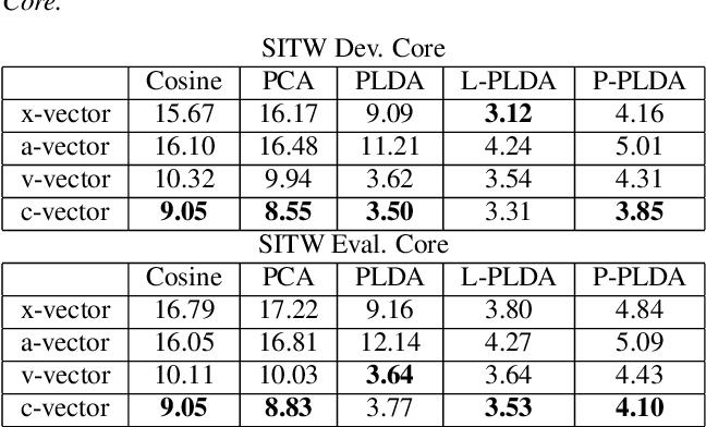 Figure 2 for VAE-based regularization for deep speaker embedding