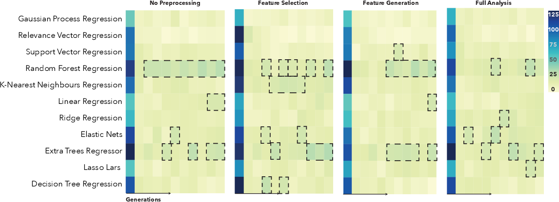 Figure 3 for Analysis of an Automated Machine Learning Approach in Brain Predictive Modelling: A data-driven approach to Predict Brain Age from Cortical Anatomical Measures