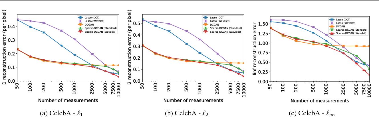 Figure 1 for Modeling Sparse Deviations for Compressed Sensing using Generative Models