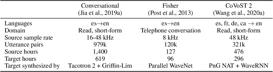 Figure 2 for Translatotron 2: Robust direct speech-to-speech translation