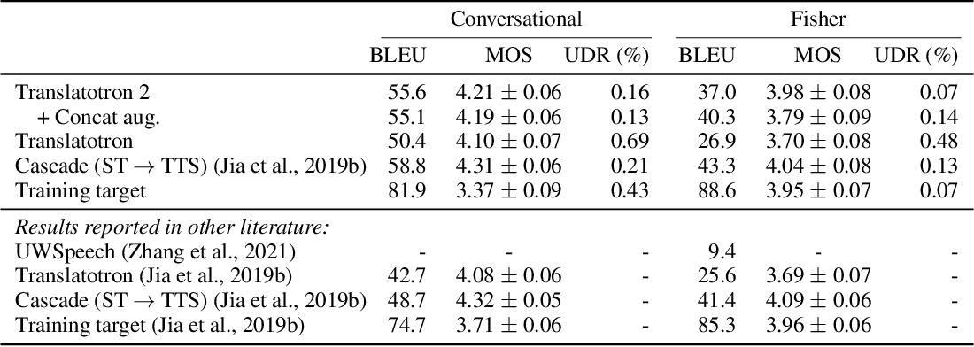 Figure 4 for Translatotron 2: Robust direct speech-to-speech translation