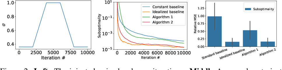 Figure 3 for Stochastic Optimization with Non-stationary Noise
