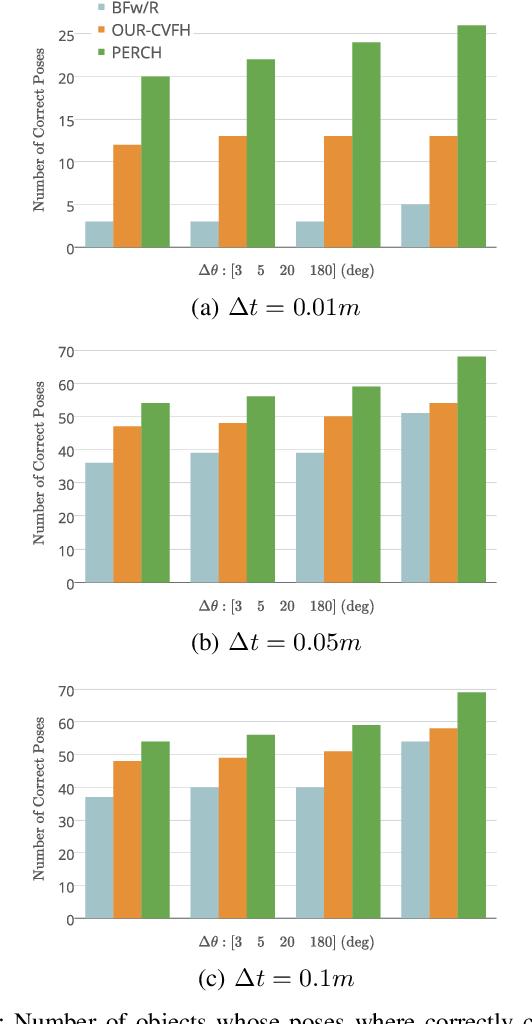 Figure 4 for PERCH: Perception via Search for Multi-Object Recognition and Localization