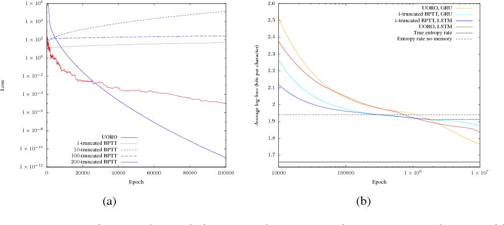 Figure 1 for Unbiased Online Recurrent Optimization