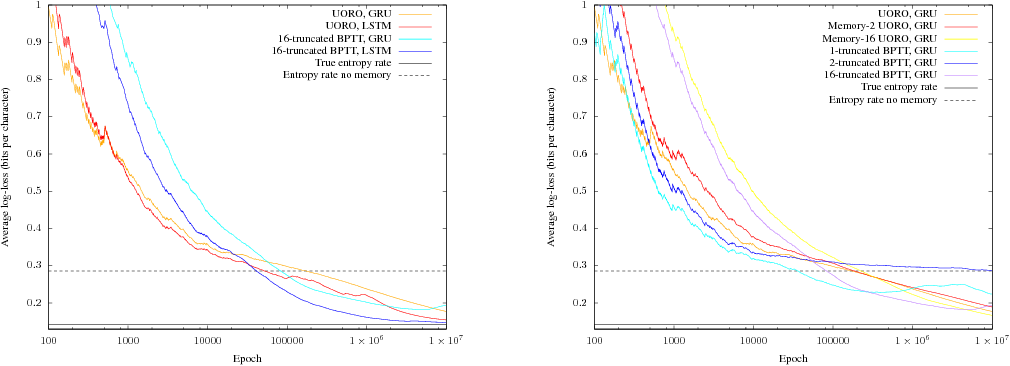 Figure 4 for Unbiased Online Recurrent Optimization