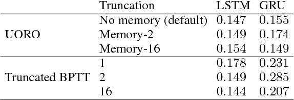 Figure 2 for Unbiased Online Recurrent Optimization