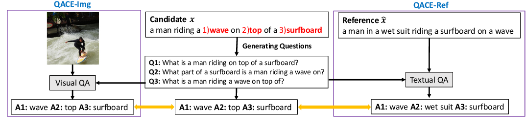 Figure 1 for QACE: Asking Questions to Evaluate an Image Caption
