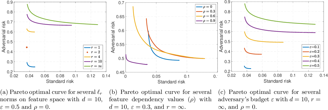 Figure 2 for Fundamental Tradeoffs in Distributionally Adversarial Training