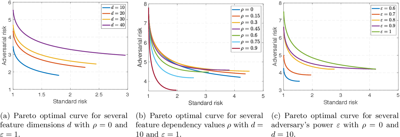 Figure 1 for Fundamental Tradeoffs in Distributionally Adversarial Training