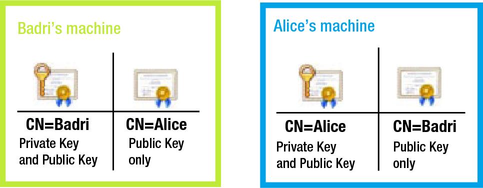 Figure 6-2 from Pro ASP NET Web API Security - Semantic Scholar