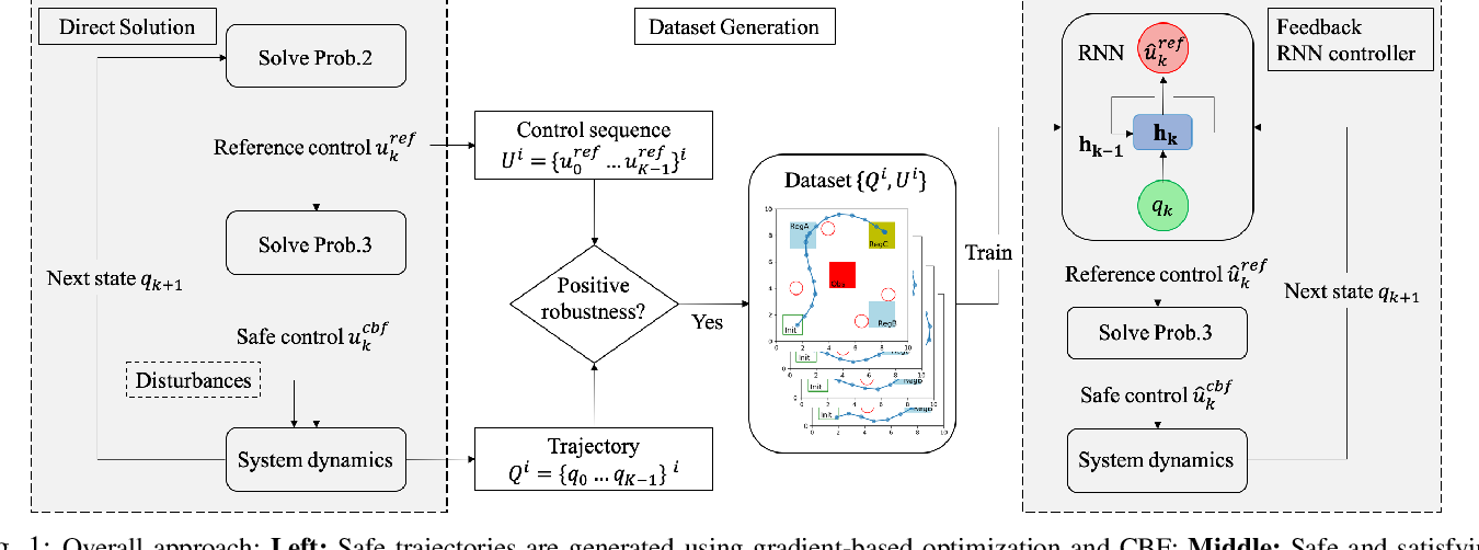 Figure 1 for Recurrent Neural Network Controllers for Signal Temporal Logic Specifications Subject to Safety Constraints