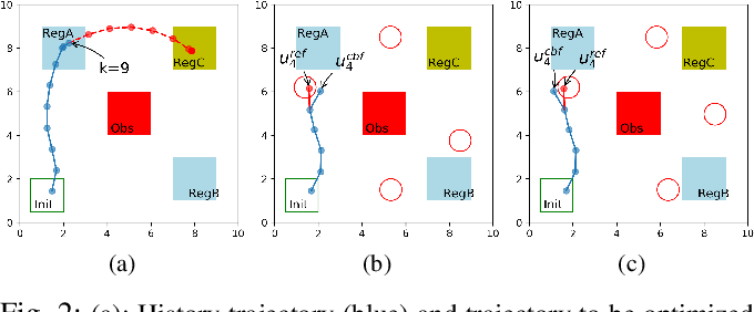 Figure 2 for Recurrent Neural Network Controllers for Signal Temporal Logic Specifications Subject to Safety Constraints