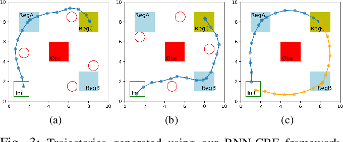 Figure 3 for Recurrent Neural Network Controllers for Signal Temporal Logic Specifications Subject to Safety Constraints