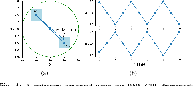 Figure 4 for Recurrent Neural Network Controllers for Signal Temporal Logic Specifications Subject to Safety Constraints