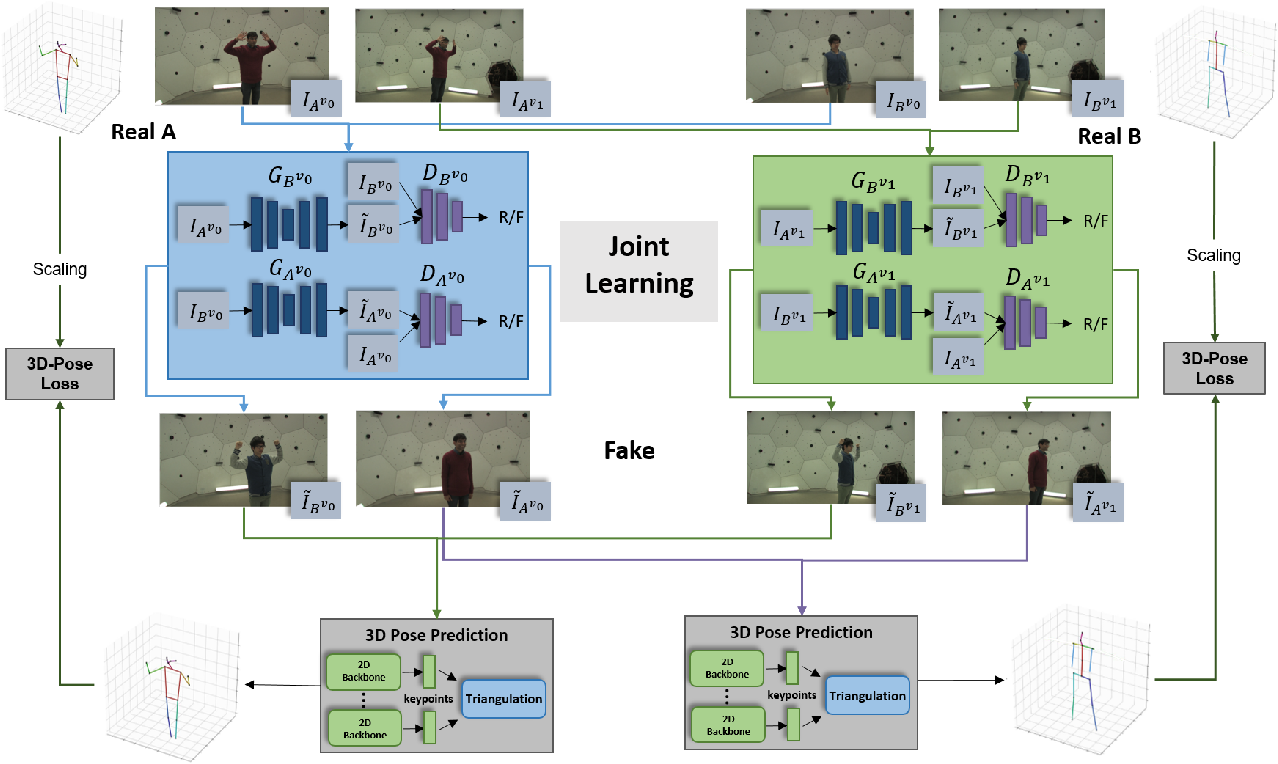 Figure 1 for Multi-View Image-to-Image Translation Supervised by 3D Pose