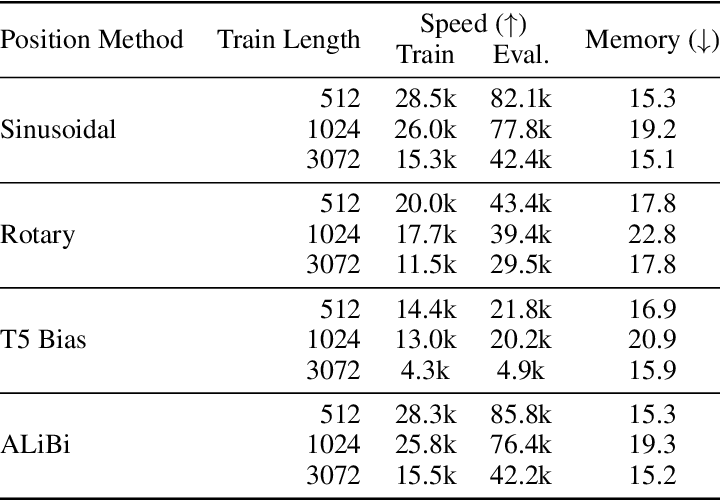 Figure 2 for Train Short, Test Long: Attention with Linear Biases Enables Input Length Extrapolation