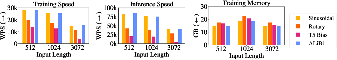 Figure 3 for Train Short, Test Long: Attention with Linear Biases Enables Input Length Extrapolation