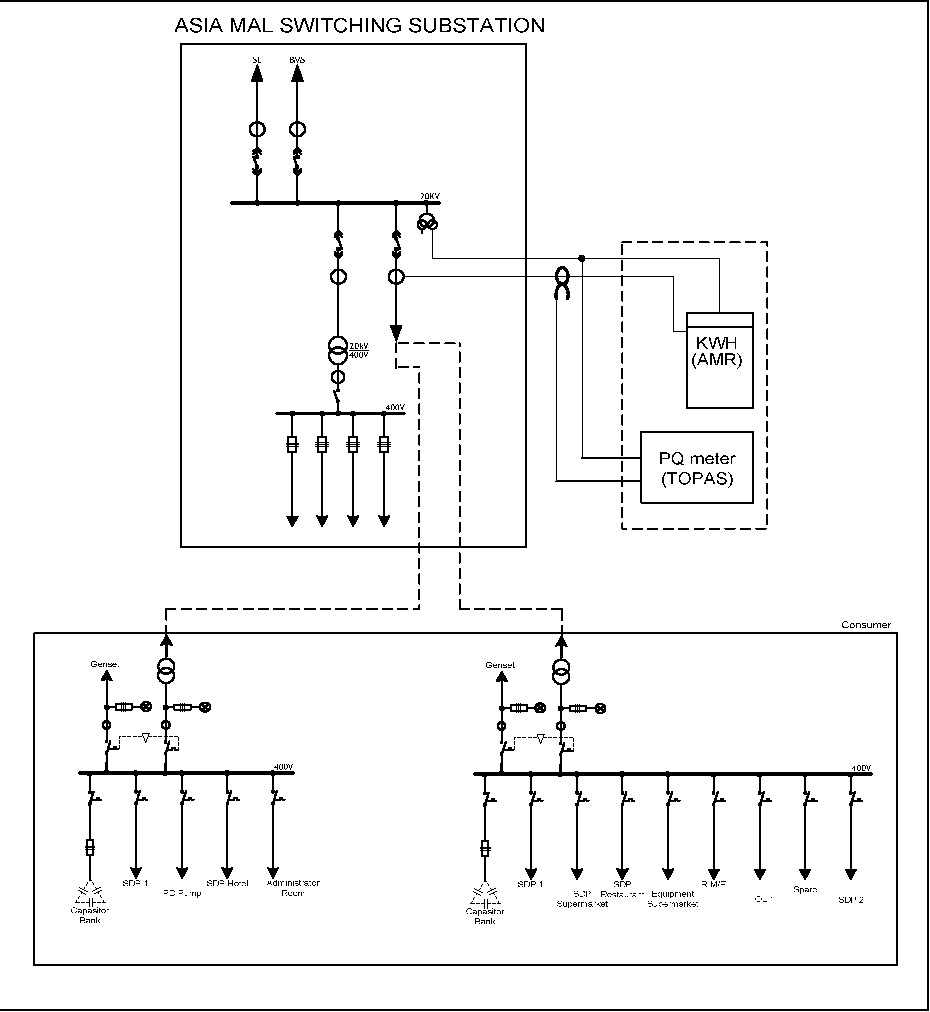 Figure 1 from Verification of harmonic effects on electrical energy