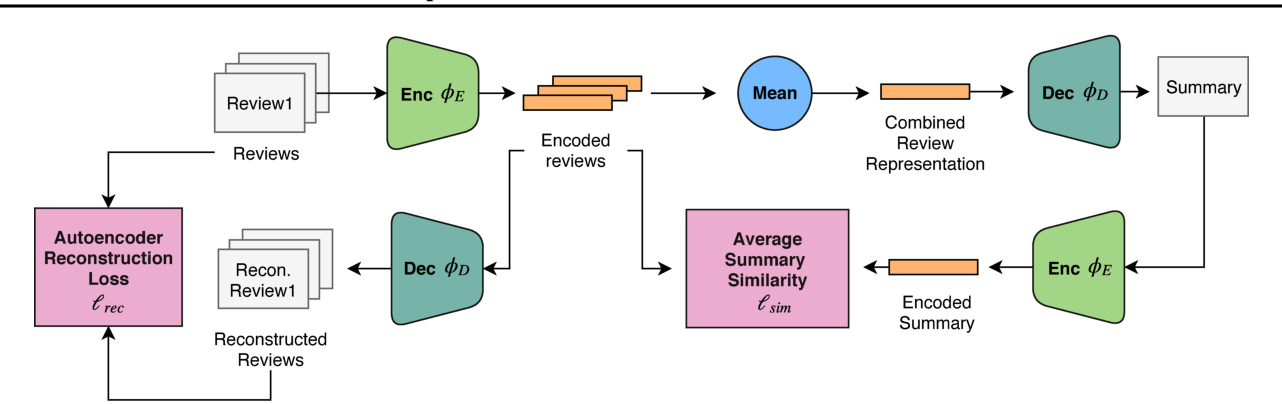 Figure 1 for Unsupervised Neural Multi-document Abstractive Summarization