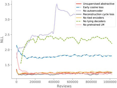 Figure 4 for Unsupervised Neural Multi-document Abstractive Summarization