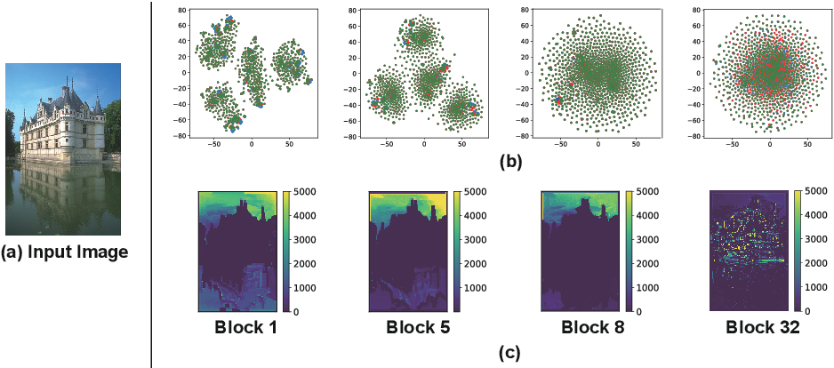 Figure 1 for Learning for Scale-Arbitrary Super-Resolution from Scale-Specific Networks