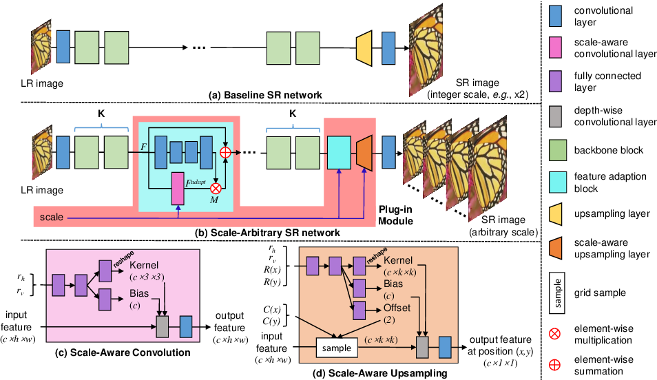Figure 3 for Learning for Scale-Arbitrary Super-Resolution from Scale-Specific Networks