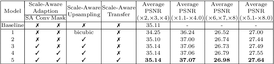 Figure 2 for Learning for Scale-Arbitrary Super-Resolution from Scale-Specific Networks