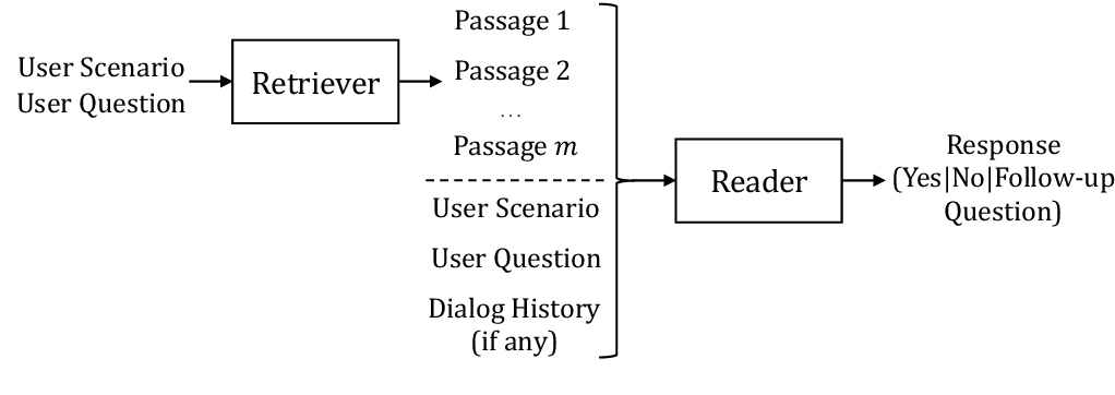 Figure 2 for Open-Retrieval Conversational Machine Reading