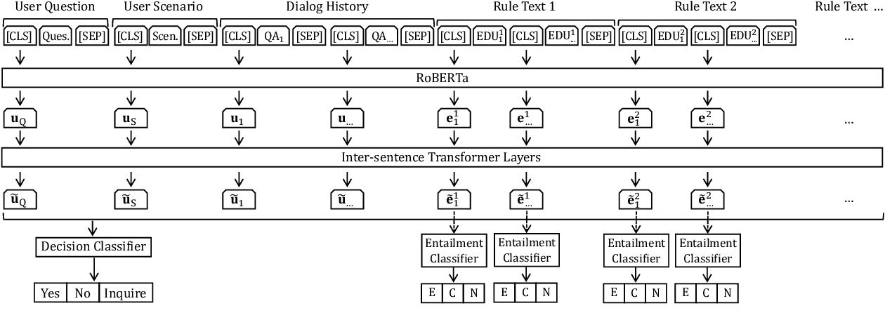 Figure 4 for Open-Retrieval Conversational Machine Reading