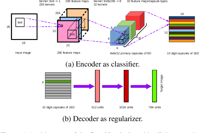 Figure 1 for Exploring Deep Anomaly Detection Methods Based on Capsule Net