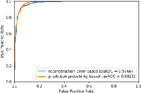 Figure 4 for Exploring Deep Anomaly Detection Methods Based on Capsule Net
