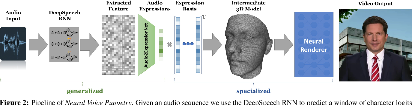 Figure 1 for Neural Voice Puppetry: Audio-driven Facial Reenactment