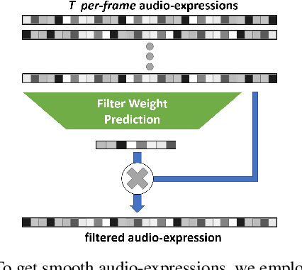 Figure 3 for Neural Voice Puppetry: Audio-driven Facial Reenactment